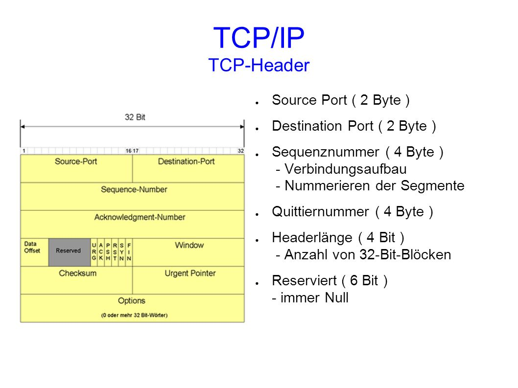 TCP/IP TCP-Header Source Port ( 2 Byte ) Destination Port ( 2 Byte )
