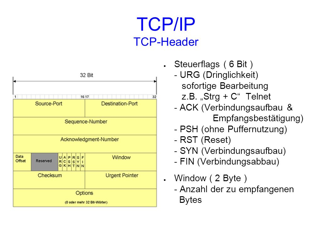 TCP/IP TCP-Header