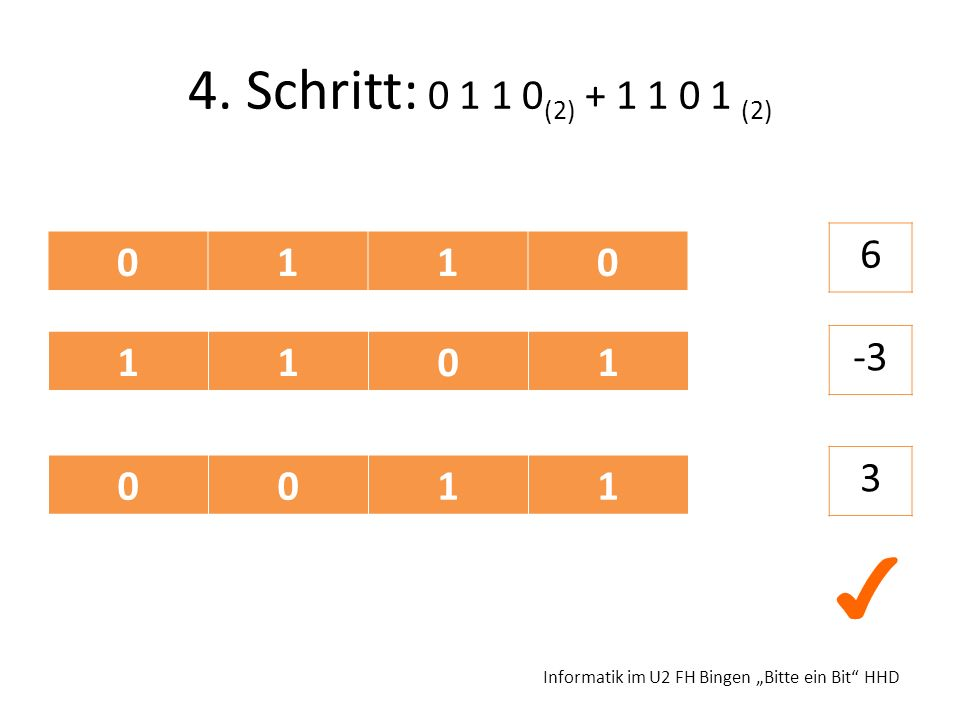 """4. Schritt: 0 1 1 0(2) + 1 1 0 1 (2) 6 1 1 -3 3 1 ✔ Informatik im U2 FH Bingen """"Bitte ein Bit HHD"""