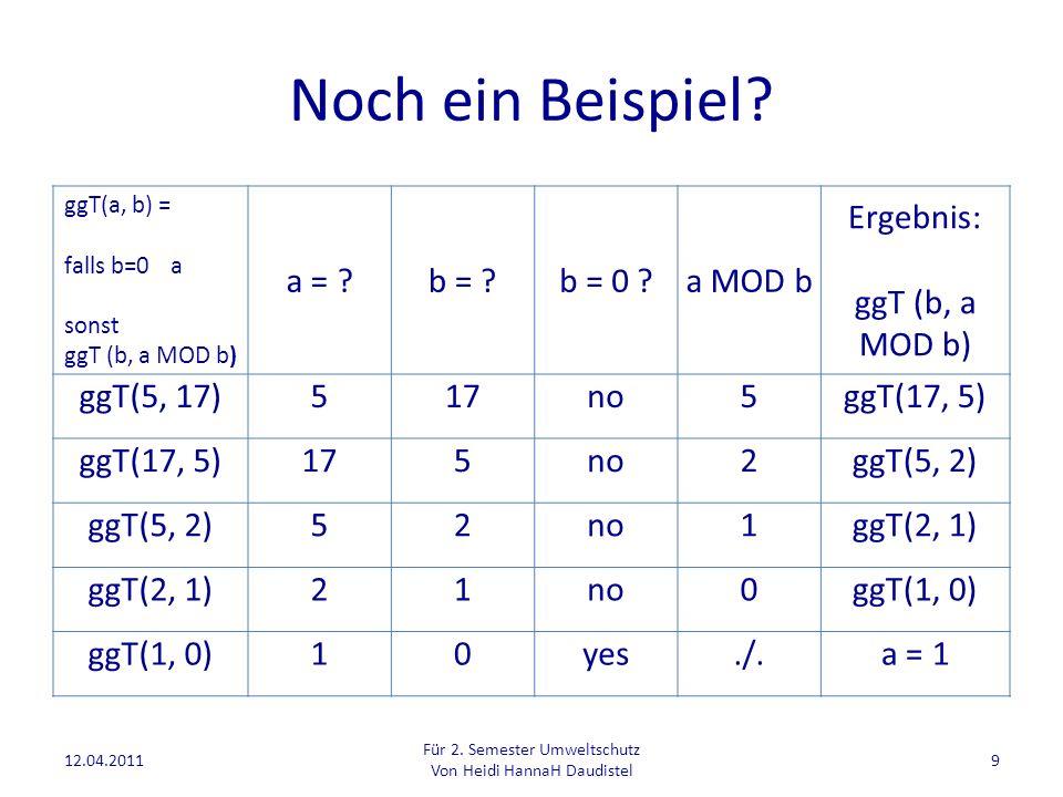 Noch ein Beispiel a = b = b = 0 a MOD b Ergebnis: ggT(5, 17) 5