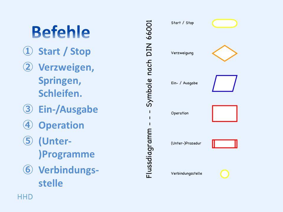 Befehle Start / Stop Verzweigen, Springen, Schleifen. Ein-/Ausgabe