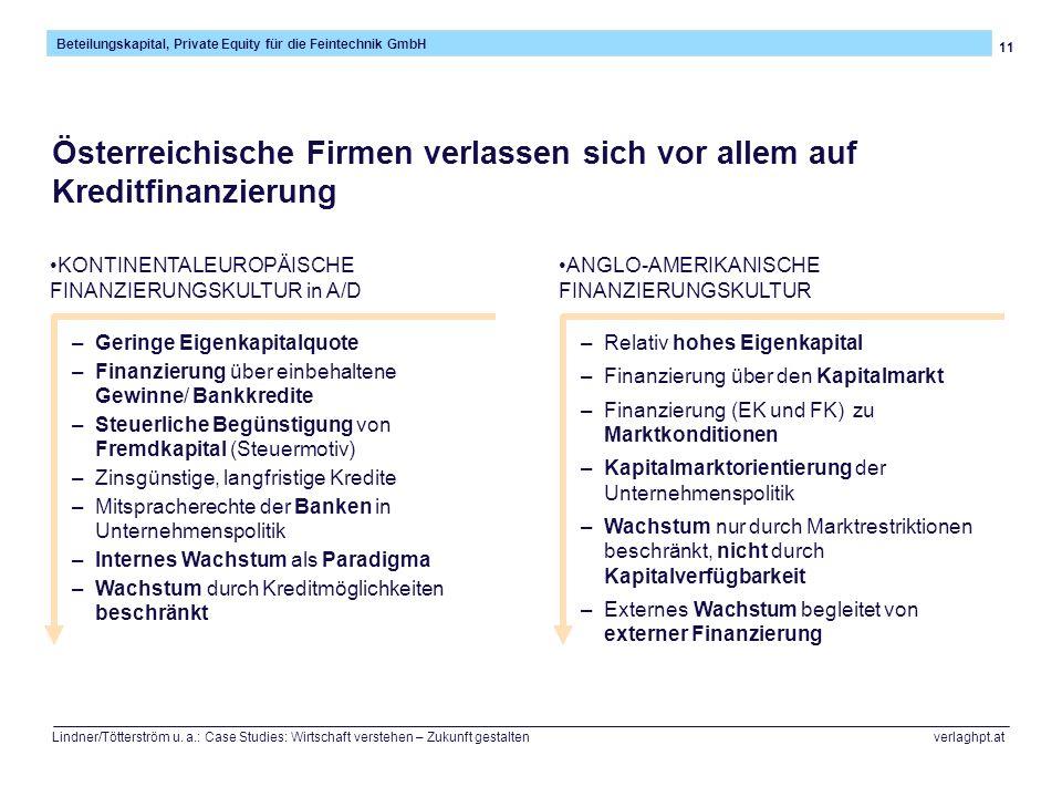 Österreichische Firmen verlassen sich vor allem auf Kreditfinanzierung