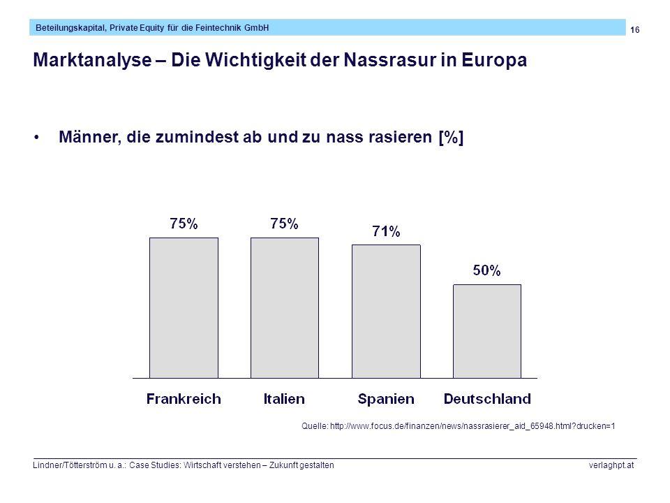 Marktanalyse – Die Wichtigkeit der Nassrasur in Europa
