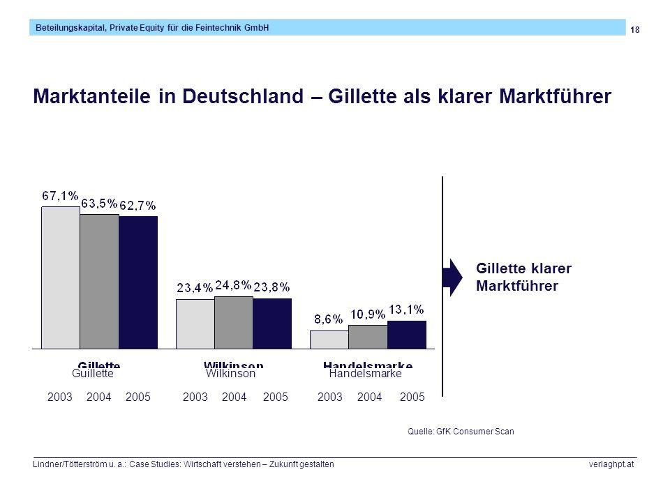 Marktanteile in Deutschland – Gillette als klarer Marktführer