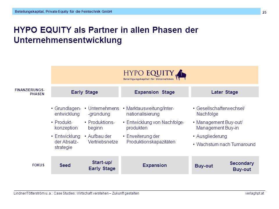 HYPO EQUITY als Partner in allen Phasen der Unternehmensentwicklung