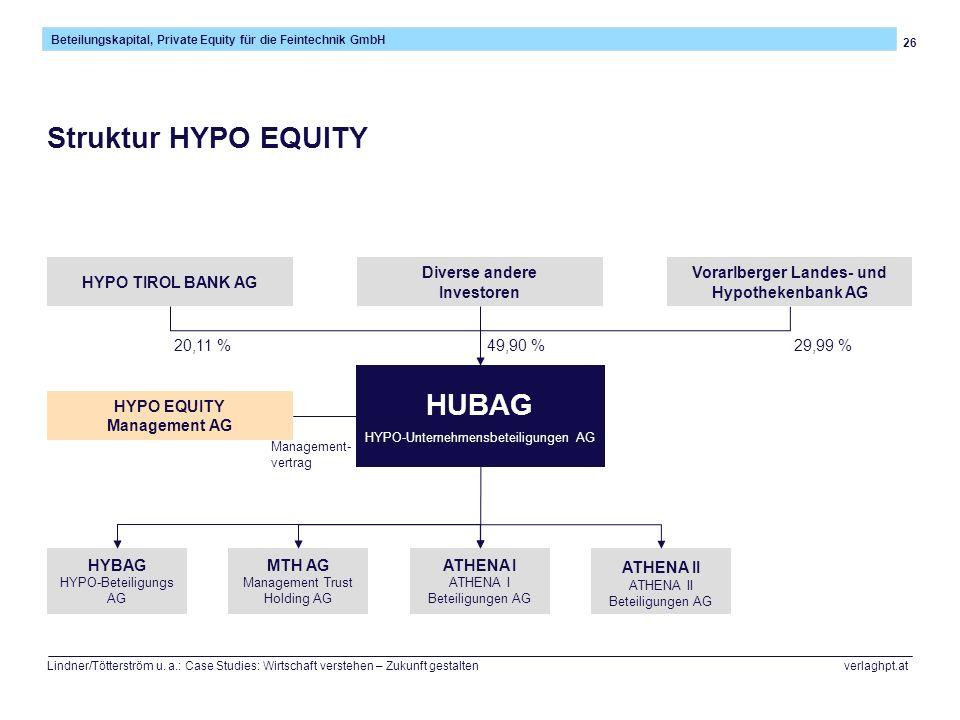 Vorarlberger Landes- und HYPO EQUITY Management AG