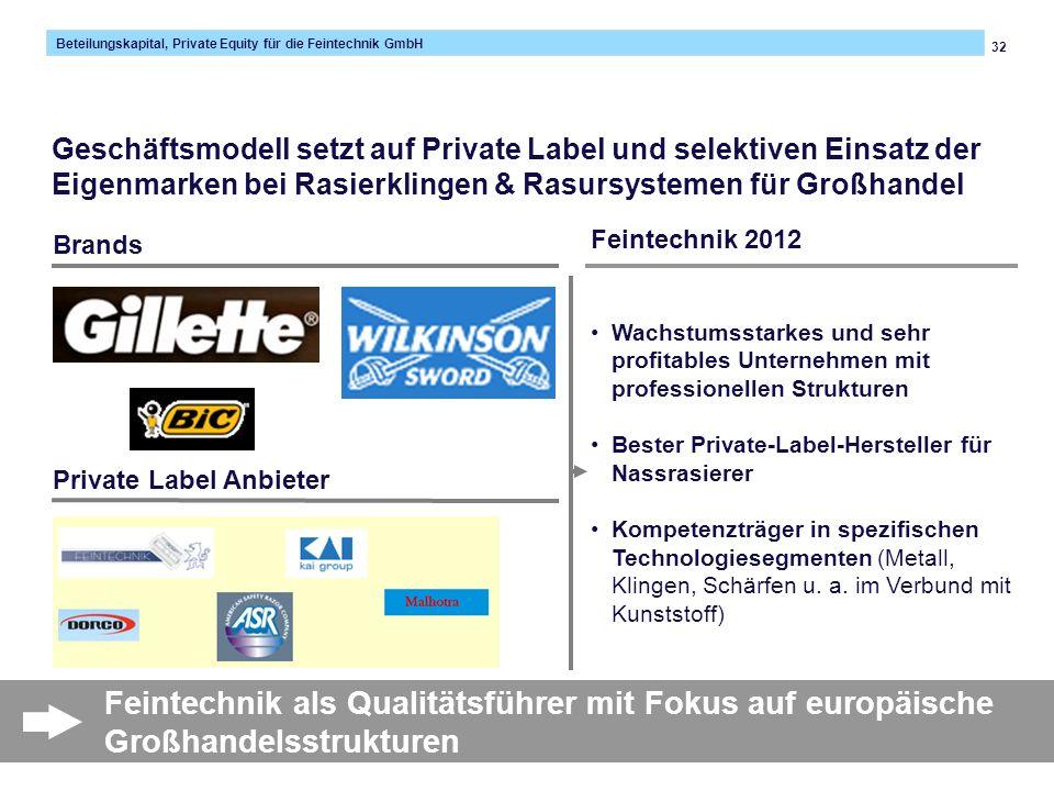 Geschäftsmodell setzt auf Private Label und selektiven Einsatz der Eigenmarken bei Rasierklingen & Rasursystemen für Großhandel