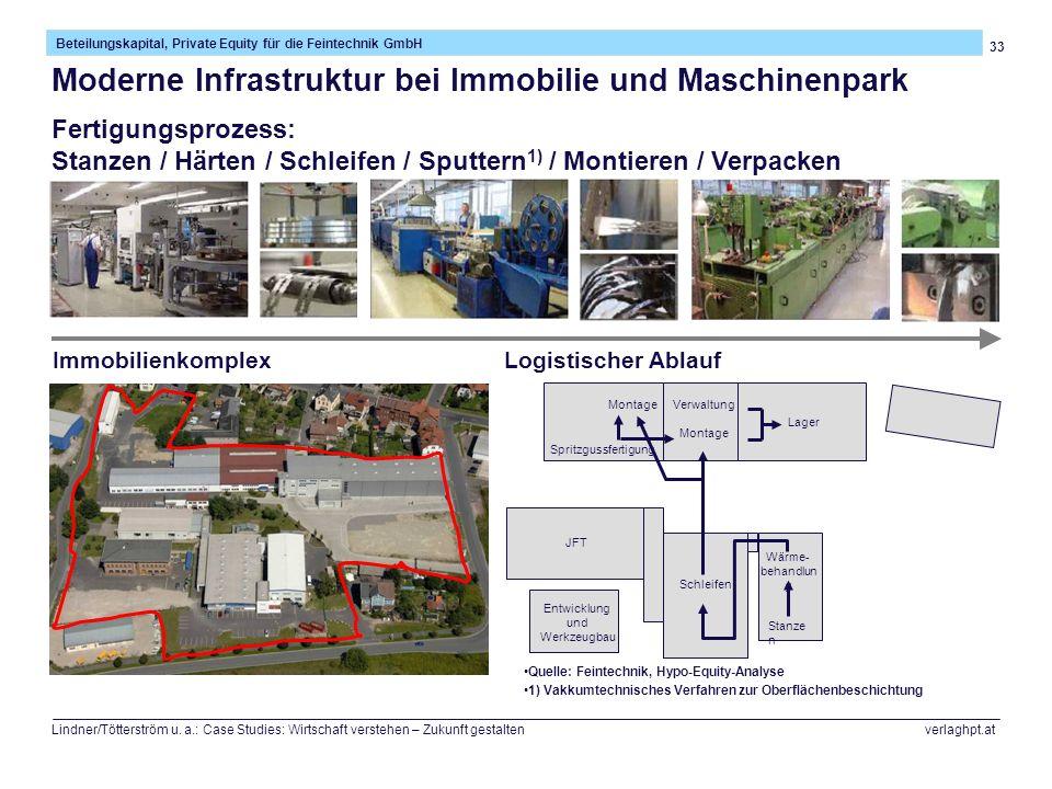 Moderne Infrastruktur bei Immobilie und Maschinenpark