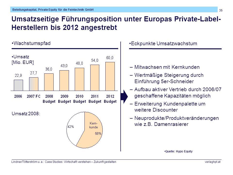 Umsatzseitige Führungsposition unter Europas Private-Label-Herstellern bis 2012 angestrebt