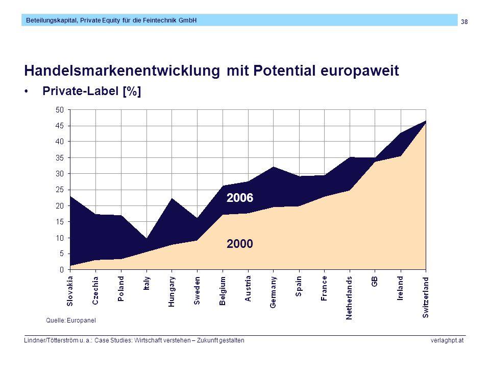 Handelsmarkenentwicklung mit Potential europaweit