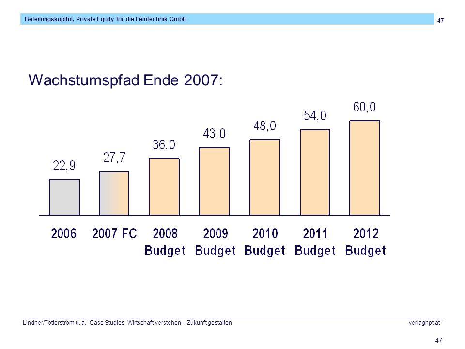 Wachstumspfad Ende 2007: