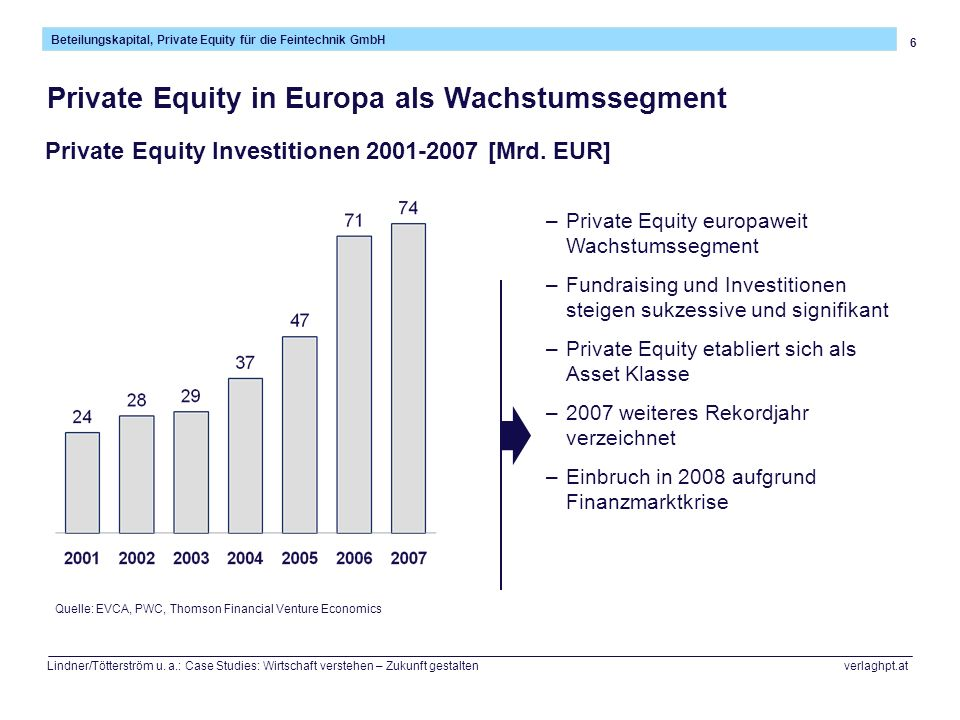 Private Equity in Europa als Wachstumssegment