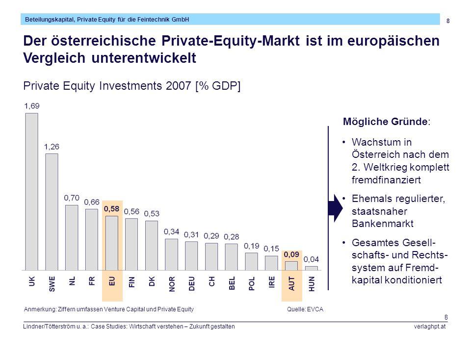 Der österreichische Private-Equity-Markt ist im europäischen Vergleich unterentwickelt