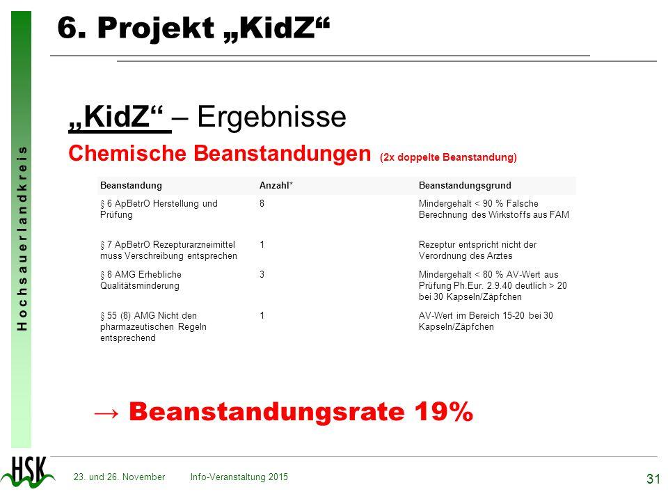 "6. Projekt ""KidZ ""KidZ – Ergebnisse → Beanstandungsrate 19%"