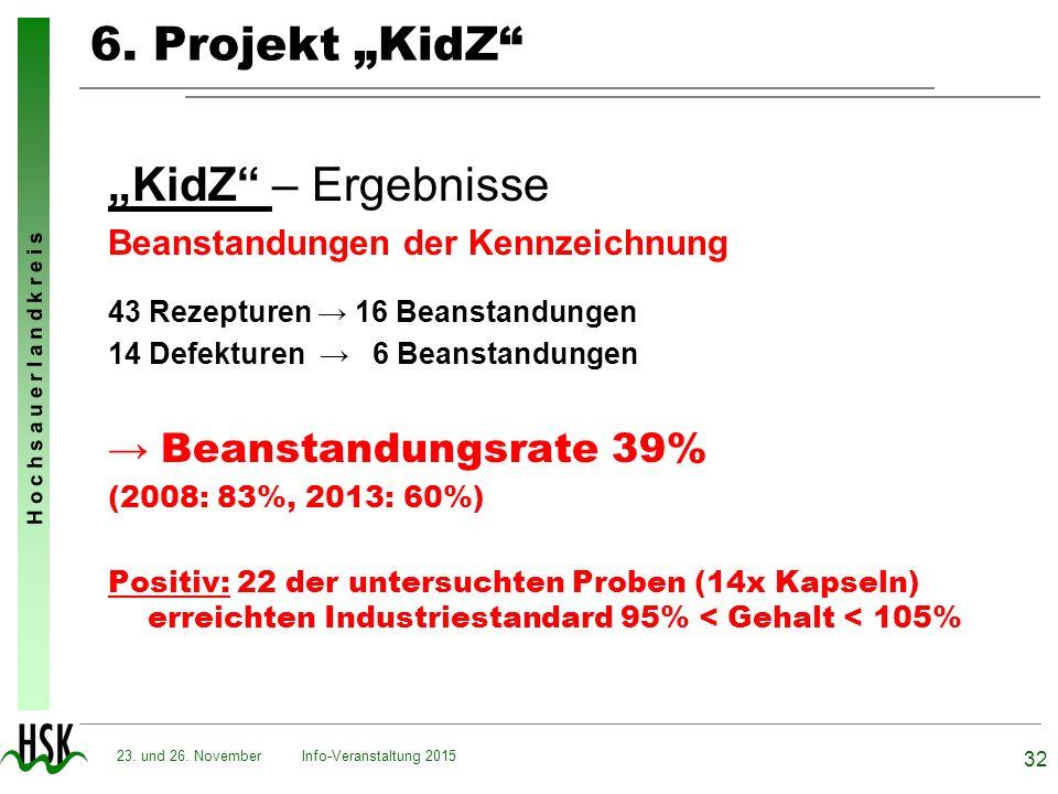 "6. Projekt ""KidZ ""KidZ – Ergebnisse → Beanstandungsrate 39%"