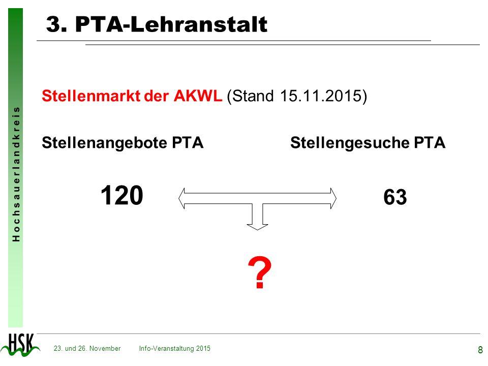 3. PTA-Lehranstalt Stellenmarkt der AKWL (Stand 15.11.2015)