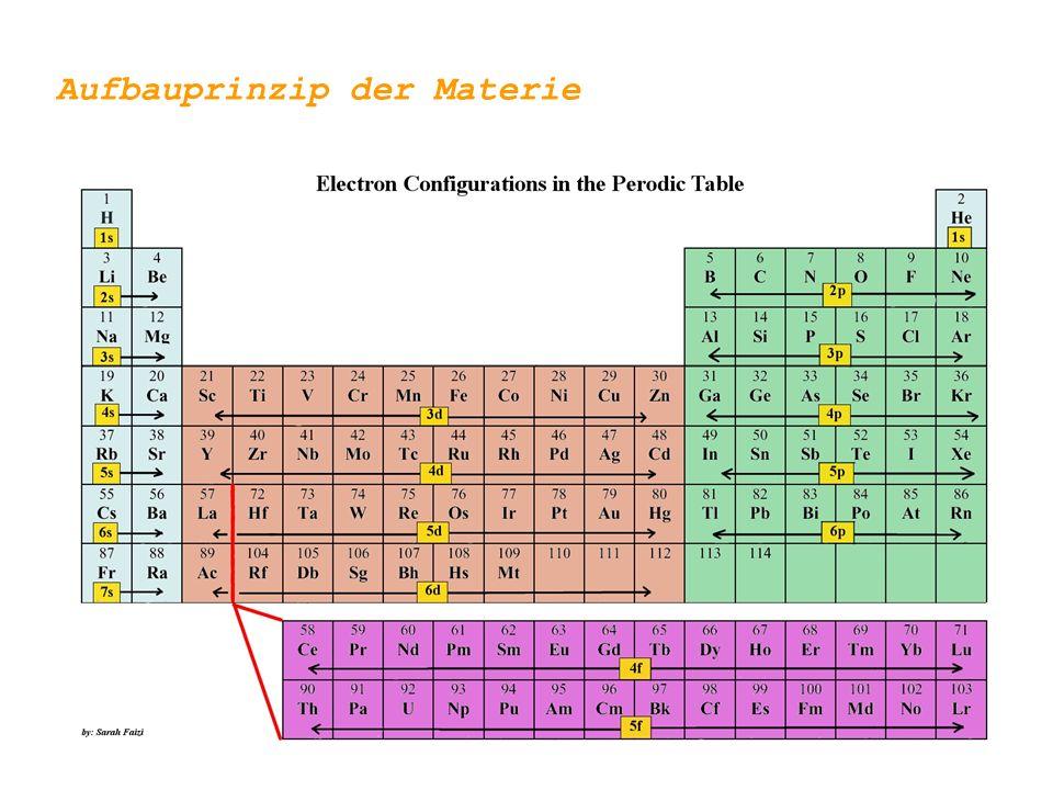 Aufbauprinzip der Materie