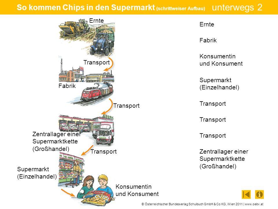 So kommen Chips in den Supermarkt (schrittweiser Aufbau)