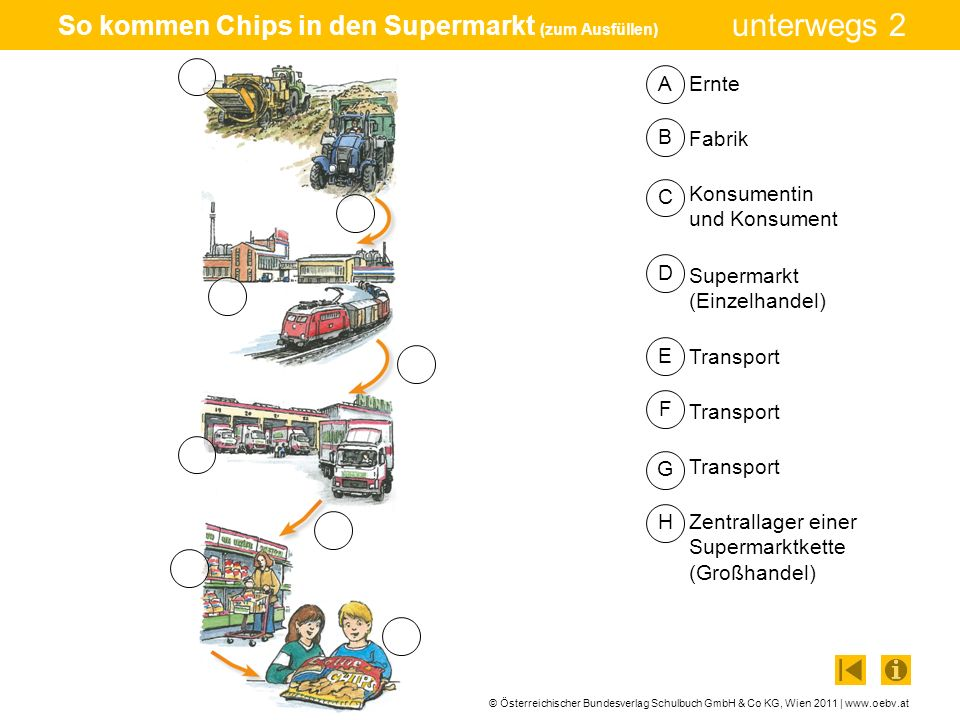 So kommen Chips in den Supermarkt (zum Ausfüllen)