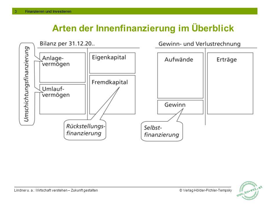 Arten der Innenfinanzierung im Überblick