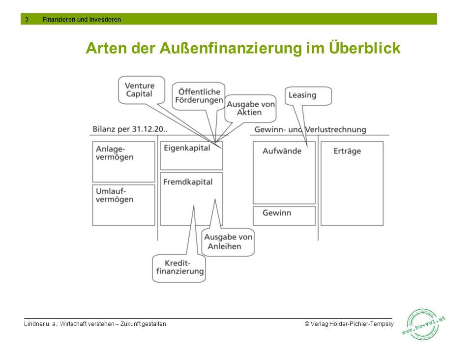 Arten der Außenfinanzierung im Überblick
