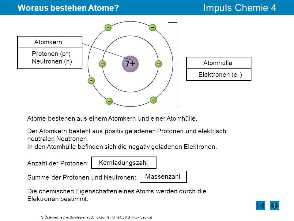 Woraus bestehen Atome Atomkern Protonen (p+) Neutronen (n) Atomhülle