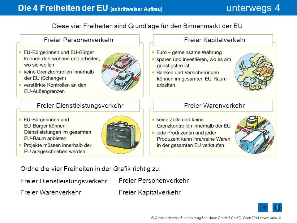 Die 4 Freiheiten der EU (schrittweiser Aufbau)