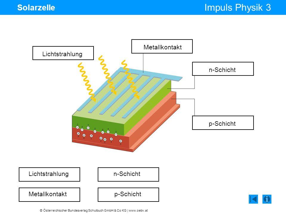 Solarzelle Metallkontakt Lichtstrahlung n-Schicht p-Schicht