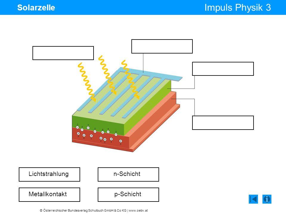 Solarzelle Lichtstrahlung n-Schicht Metallkontakt p-Schicht