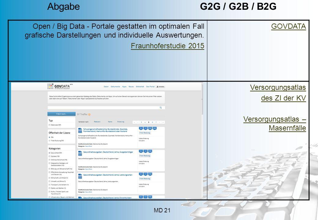 Abgabe G2G / G2B / B2G App geht's 112 Mobilfunkanschlüsse