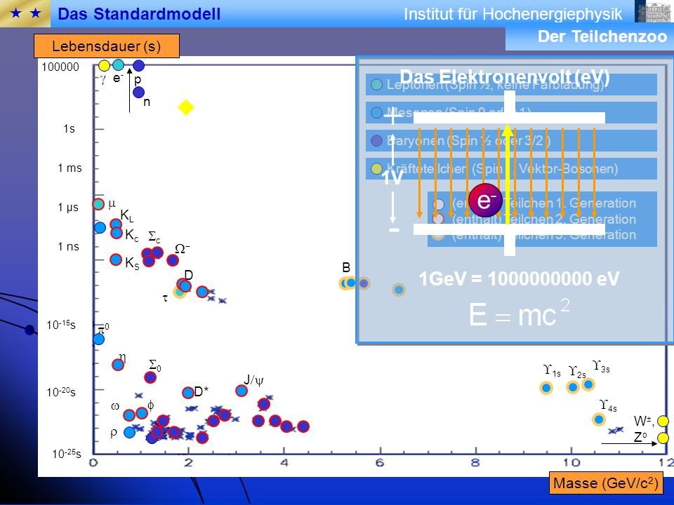+ - e- Das Elektronenvolt (eV) 1V E=1eV 1GeV = 1000000000 eV  