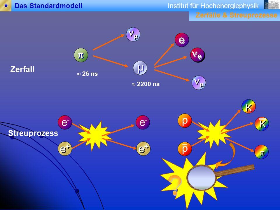 nm e p ne µ nm p e- e- e+ e+ p K K p Zerfall Streuprozess 