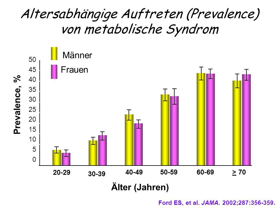 Altersabhängige Auftreten (Prevalence) von metabolische Syndrom