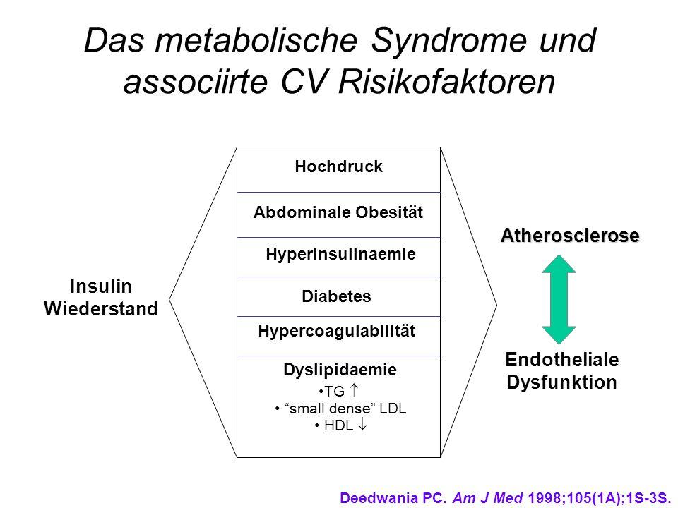 Das metabolische Syndrome und associirte CV Risikofaktoren