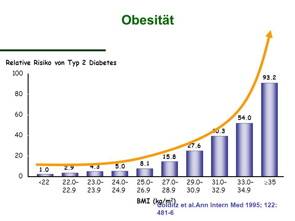 Obesität Relative Risiko von Typ 2 Diabetes 100 80 60 40 20 <22