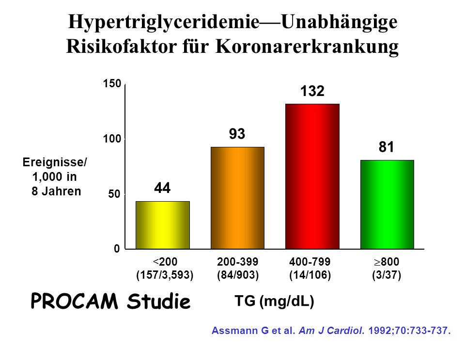 Hypertriglyceridemie—Unabhängige Risikofaktor für Koronarerkrankung