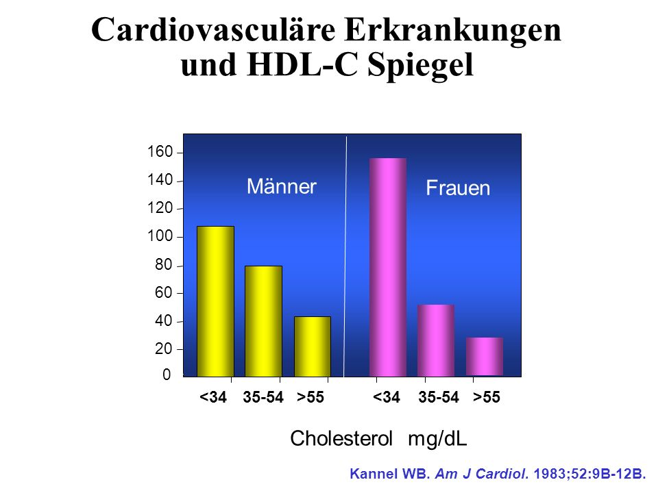 Cardiovasculäre Erkrankungen