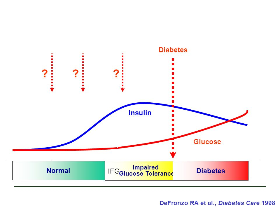 DeFronzo RA et al., Diabetes Care 1998