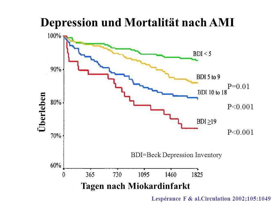 Depression und Mortalität nach AMI