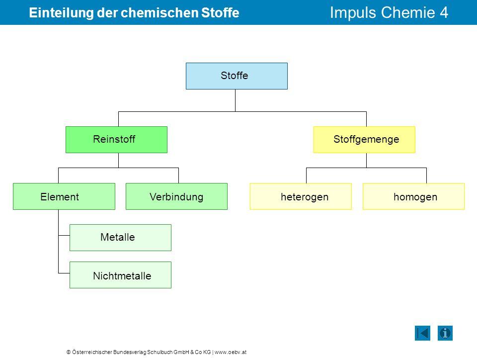 Einteilung der chemischen Stoffe