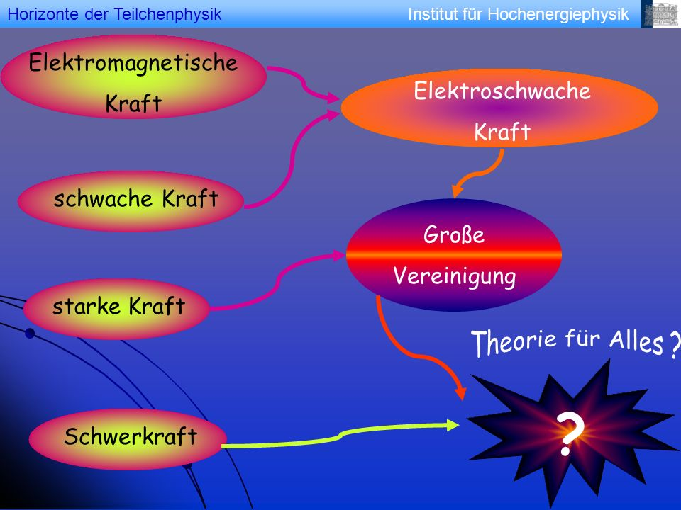 Elektromagnetische Kraft Elektroschwache Kraft schwache Kraft Große