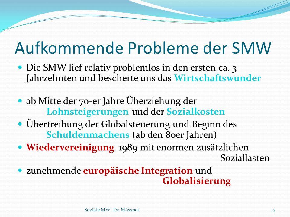 Aufkommende Probleme der SMW