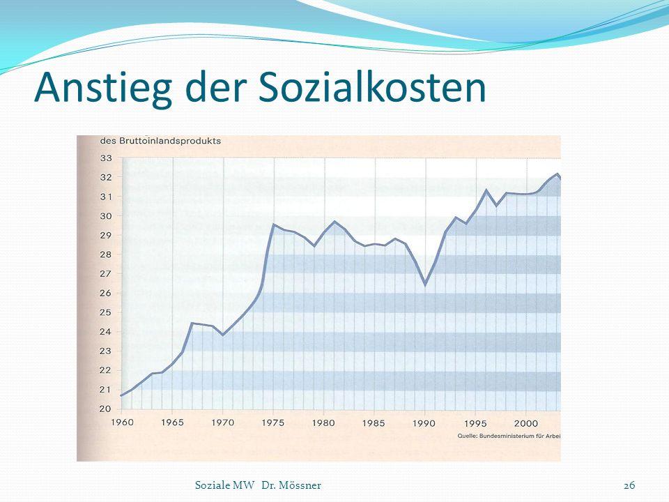 Anstieg der Sozialkosten