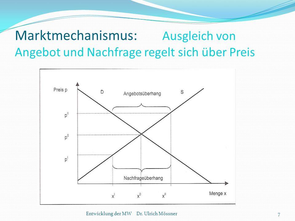 Marktmechanismus: Ausgleich von Angebot und Nachfrage regelt sich über Preis