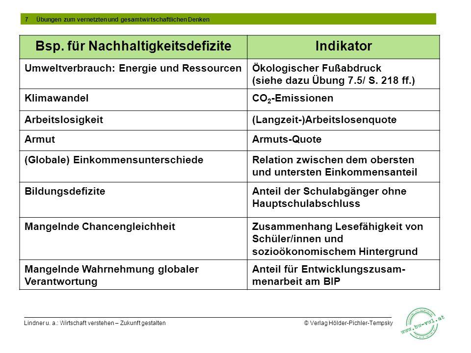 Bsp. für Nachhaltigkeitsdefizite