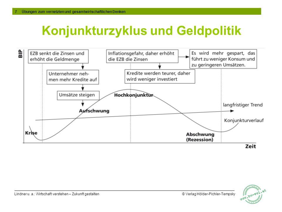 Konjunkturzyklus und Geldpolitik
