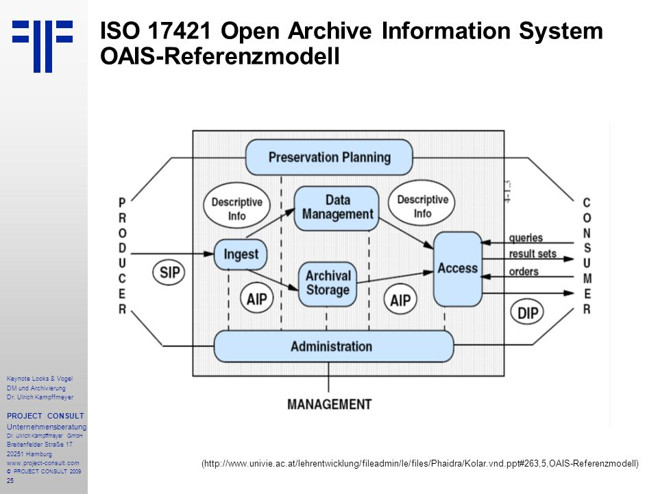 ISO Open Archive Information System OAIS-Referenzmodell