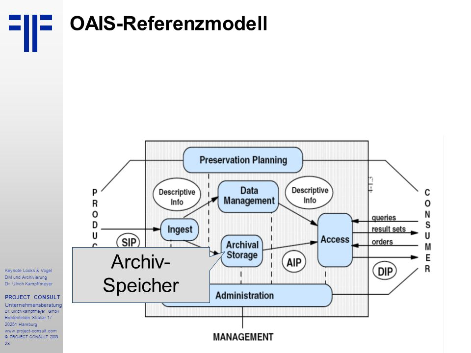 OAIS-Referenzmodell Archiv- Speicher PROJECT CONSULT