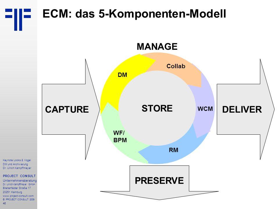 ECM: das 5-Komponenten-Modell