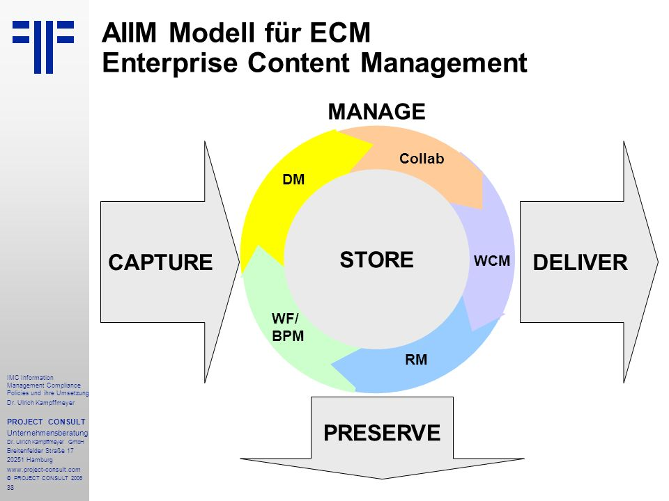 AIIM Modell für ECM Enterprise Content Management